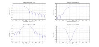 Matlab Code For Fir Filter Design Using Rectangular Window Newline Code Fir Filters Using Hanning Window Matlab 2012a