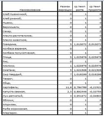 Отчет по учебно ознакомительной практики в супермаркете Магнит Таблица 5 Расчет средних показателей продовольственных товаров крупный магазин Магнит г Ишимбай