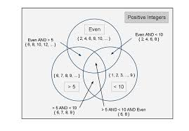 Venn Diagram Math Problems Pdf Venn Diagram Example Problems Free Wiring Diagram For You