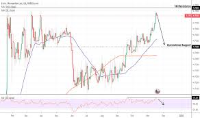 Eur Usd Yahoo Chart Eurron Chart Rate And Analysis Tradingview