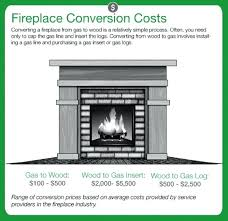 fireplace flue cleaning cost chimney conversion graphic gas