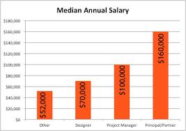 Average Salary Of A Interior Designer 28 Images 1000 Ideas