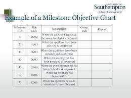 project milestones examples project management milestone chart oyle kalakaari co
