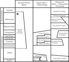 Stratigraphic Correlation Chart For The Bonnet Plume Basin