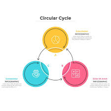 Round Cyclical Chart With 3 Colorful Circular Elements