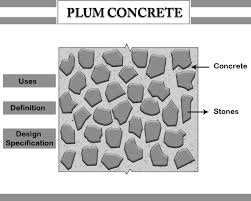 plum concrete what why uses