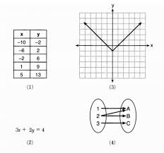 A detachable reference sheet will be included at the end of the regents examination in algebra i (common. X Why June 2019 Algebra I Regents Part 1