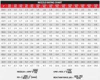 Hose Flow Chart Hose Size Flow Chart Hose Sizes Chart