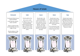 Five Pillars Of Islam Children Inspire Project