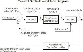 closed loop block diagram ireleast info closed loop block diagram the wiring diagram wiring block