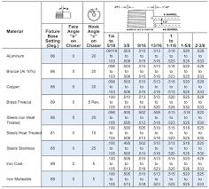 36 Judicious Screw Cutting Chart