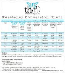 Need This Thm Sweetener Conversion Chart Trim Healthy