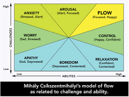 Flow The Psychology Of Optimal Experience In The Zone Flow Integrated Listening