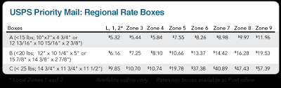 USPS Priority Mail Regional Rate Boxes 2