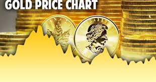 Science Engineering Sustainability Gold Price Historical