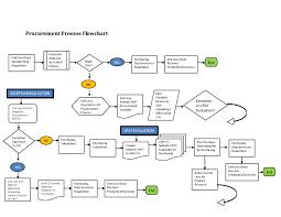 Sample Purchasing Process Flow Chart Veracious Iso Organization Chart Sample Purchasing Flowchart