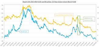 Selic Rate Chart Us Dollar Brazilian Real Brace For Fomc And Selic Rate