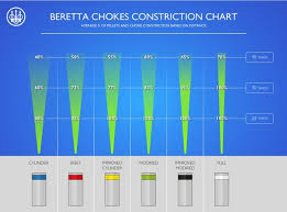 Beretta Choke Tube Optimachoke Hp 12 Ga