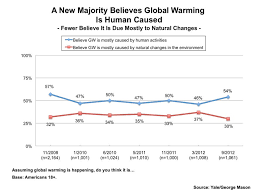 us climate change skeptics losing support bull the register yale project on climate change communication survey chart a new majority believes global warming is