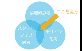 論理的思考デザイン思考そしてスタートアップ思考の時代へ Taka