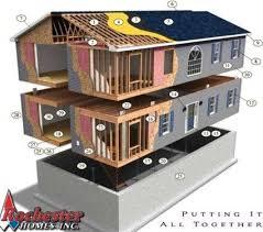 Modular homes prices.
