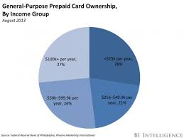 Rushcard Adds New Features Business Insider