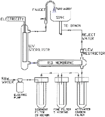Water filter diagram for kids Classroom Reverse Osmosis Ro Flow Diagram Of An Undersink Ro Sswm What Is Meant By Ro Water Purifier How Ro Water Purifiers Work