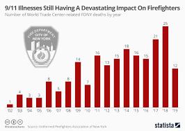 Chart 9 11 Illnesses Still Having A Devastating Impact On
