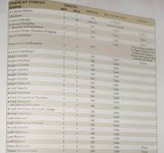 Army Points Chart 2019 Generals Handbook Point Changes Highlights Spikey