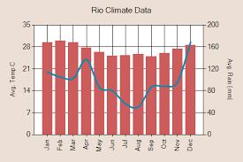 Rio De Janeiro Climate Chart Rio De Janeiro Holidays Tours 2019 2020 Realworld