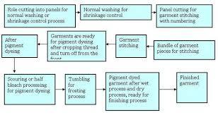 Pigment Dyeing Pigment Dyeing Process Pigment Dyeing Method
