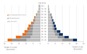 Chart To Show Distribution Presentation Of Gender Statistics In Graphs Gender