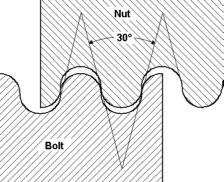 Thread Data Charts Din 20400 Rd Metric Knuckle Screw Thread