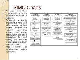 Simo Chart In Industrial Engineering Ppt Unit 2 Work Study