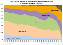 Todays Us Mexico Border Crisis In 6 Charts