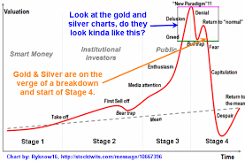 Investing Silver Chart Gold Silver And Miners Remain Junk Grade Investments Etf