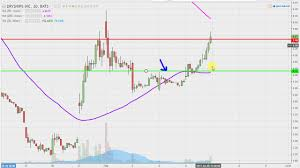 Dryships Inc Drys Stock Chart Technical Analysis For 02 06 17