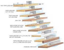 Build Stronger Sag Proof Shelves Popular Woodworking Magazine
