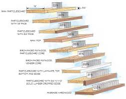 d strengthening plywood and composite shelves