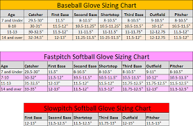 Glove Size 10 Chart Baseball And Softball Glove Buying Guide