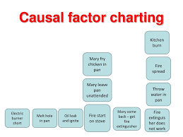 Causal Factor Charting Ppt Root Cause Analysis Theory And Practical Application