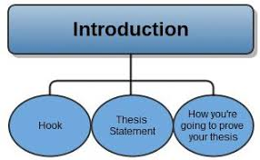 academic the introduction should include at least three things a hook your thesis statement and a sentence or two describing how you intend to prove your thesis