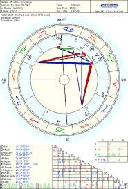 John F Kennedy Birth Chart The Oracle And The Family Curse Astrodienst