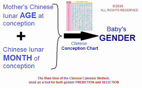 Chinese Chart For Baby Boy 2018 Chinese Baby Gender Chart 2018 Ovulation Signs