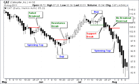 Patterns Definition Simple Types Of Single Candlestick Patterns Definition Examples