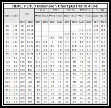 Hdpe Pipe Specification Chart Hdpe Pipes Malpani Pipes Fittings Pvt Ltd