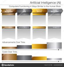 Gold Silver Platinum Chart Artificial Intelligence Development Over Time Gold Silver