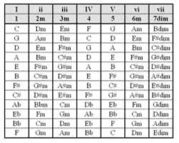 This Chart Was Labeled As The Nashville Number System For