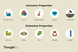 Venn Diagram Mass And Weight The Difference Between Intensive And Extensive Properties