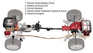similiar how electric cars work diagram keywords how electric cars work diagram apps directories